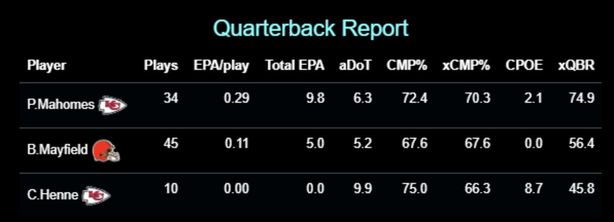 aDoT = Average Depth of Target, CMP% = Completion Percentage, xCMP% =Expected Completion Percentage,CPOE = Completion Percentage Over Expectation (Completion Percentage minus Expected Completion Percentage), xQBR = ESPN's Quarterback Rating metric