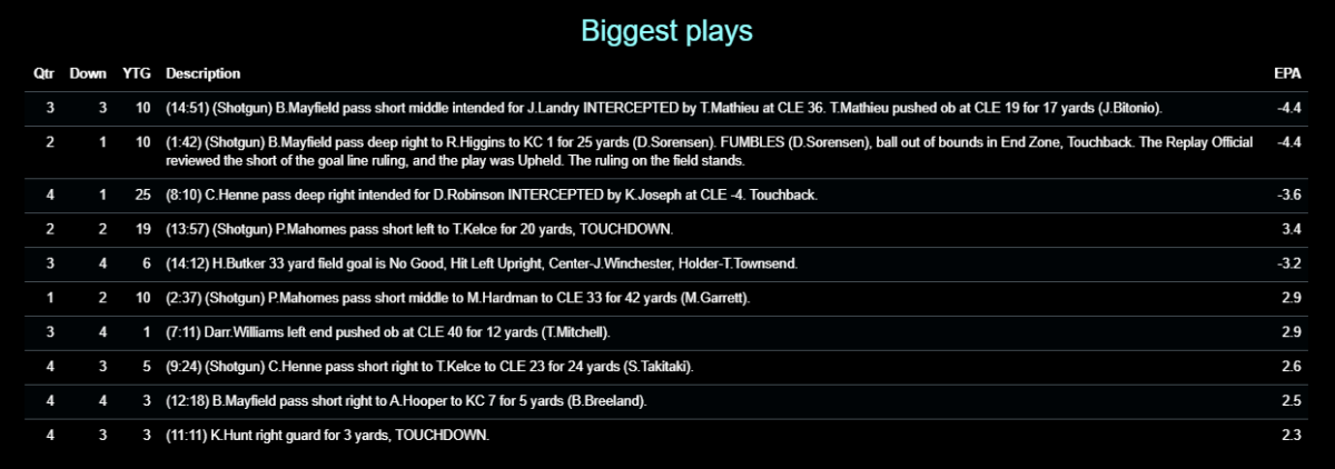 Chiefs 2020 W19 DR Browns Biggest Plays