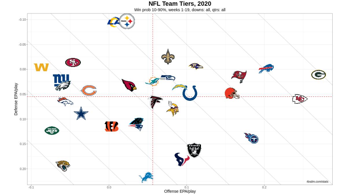 NFL Team Tiers 2020 Week 19 DR 10-90 WP