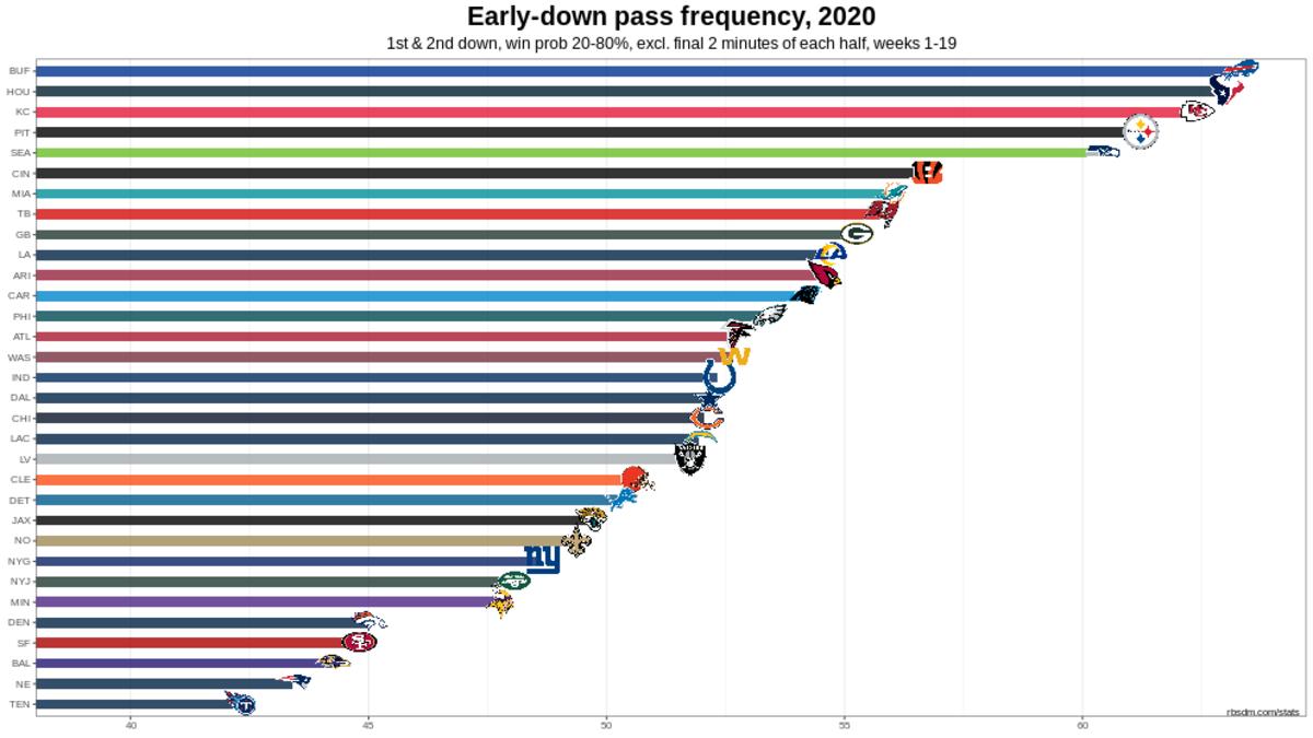 Chiefs 2020 W19 DR Early Down Pass Rate Chart