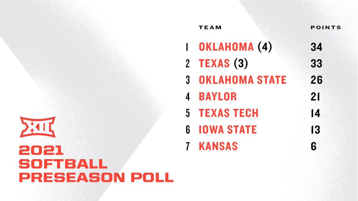 Big 12 softball poll