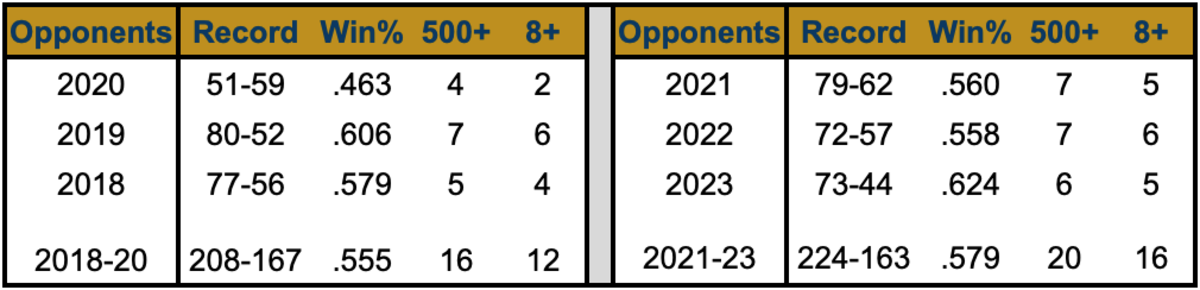 500+ - opponents that finished above .500 / 8+ = opponents that won at least 8 games