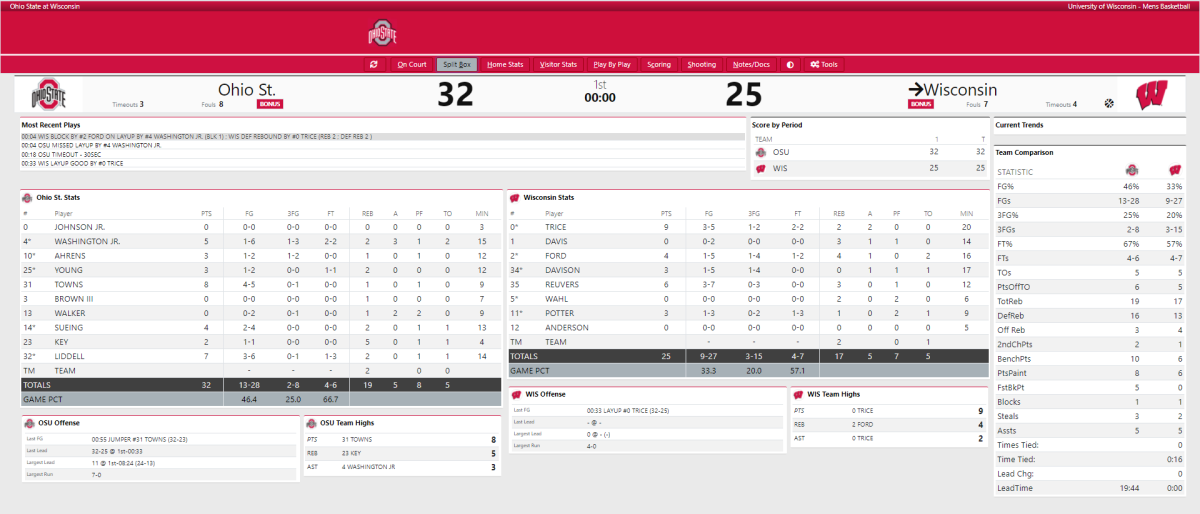 Ohio State vs. Wisconsin first half stats