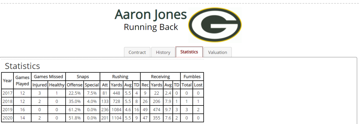 Aaron Jones Contract Details, Salary Cap Charges, Bonus Money, and Contract History _ Over The Cap and 26 more pages - Personal - Microsoft Edge 1_24_2021 1_32_39 PM