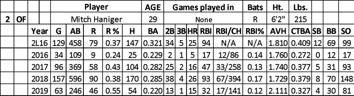 haniger