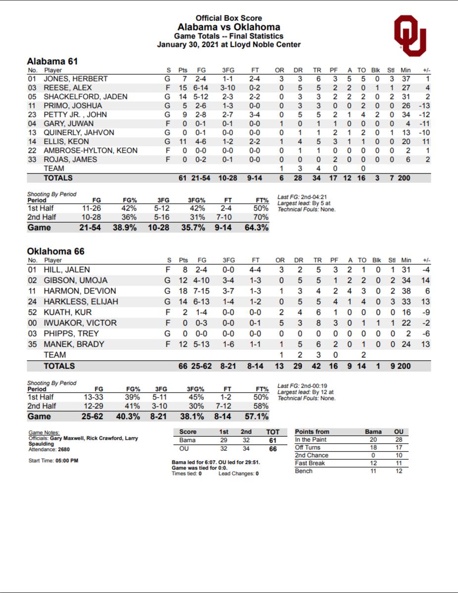 OU-Alabama Box Score