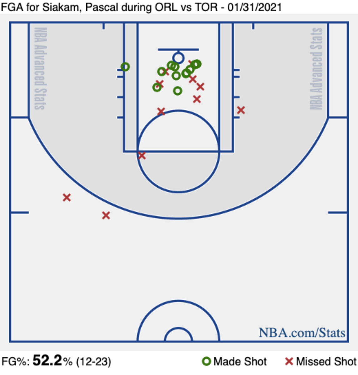 Pascal Siakam's shot chart from Sunday's game against the Orlando Magic