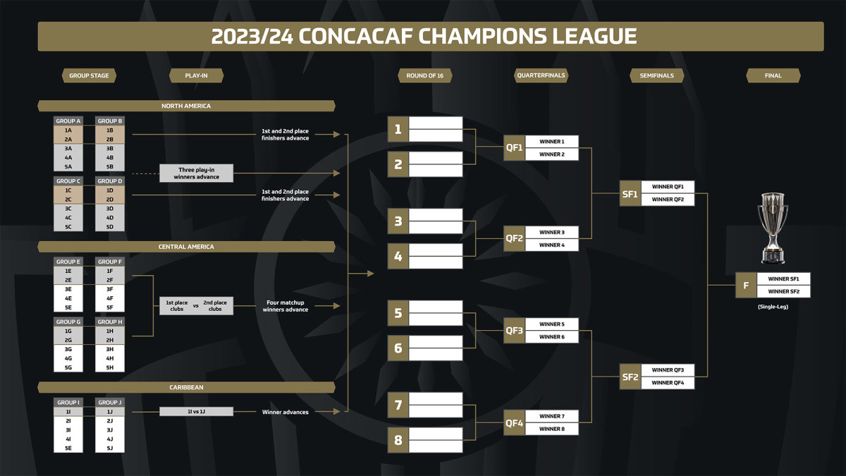 The new Concacaf Champions League format
