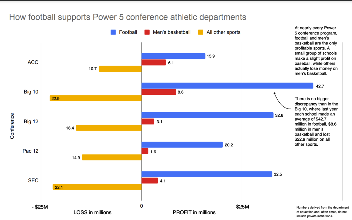 How football supports Power 5 conference athletic departments