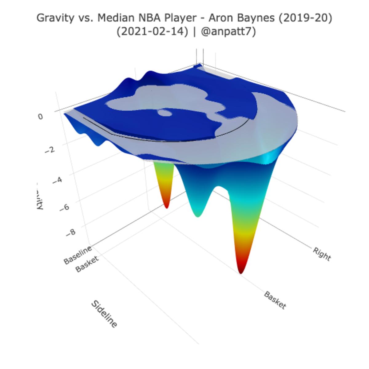 Aron Baynes' gravity chart for 2019-20