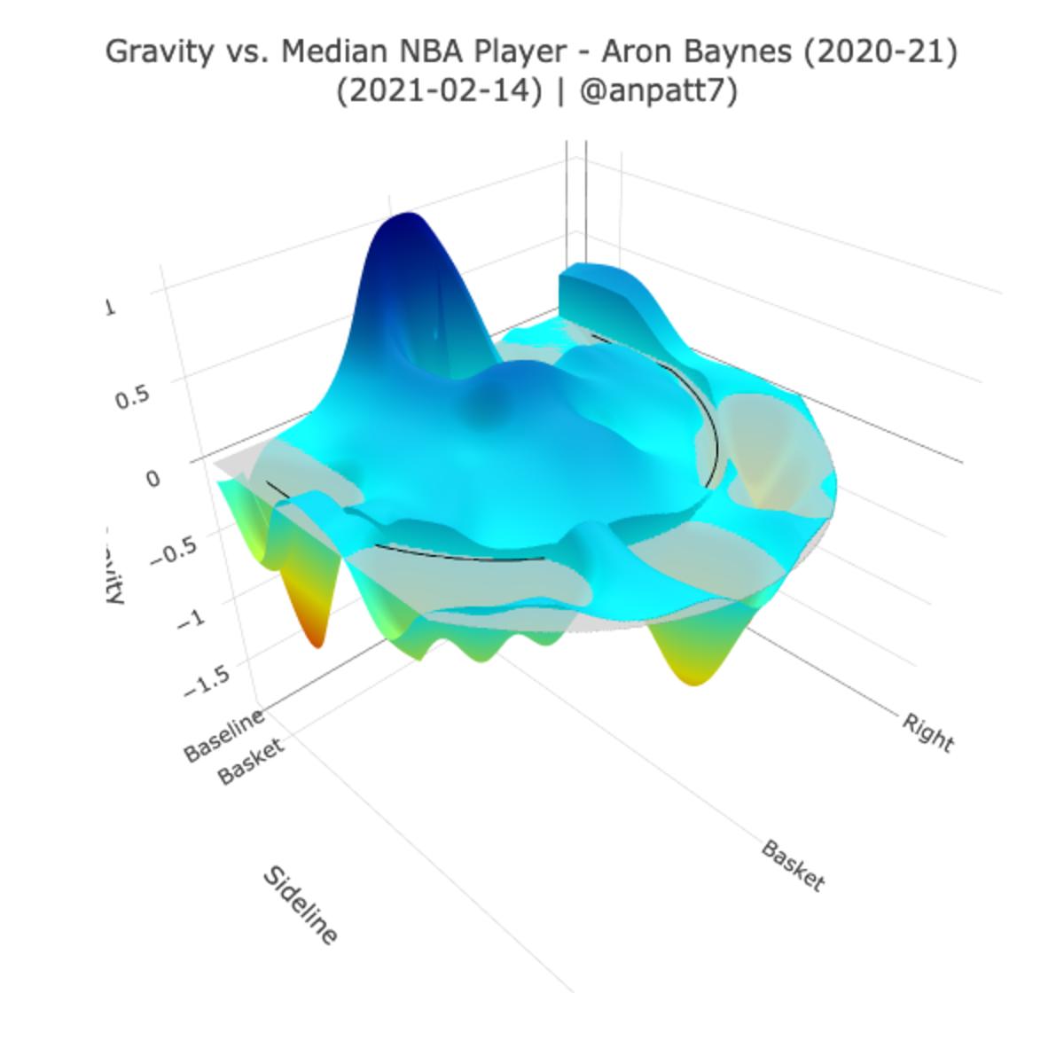 Aron Baynes' gravity chart for 2020-21