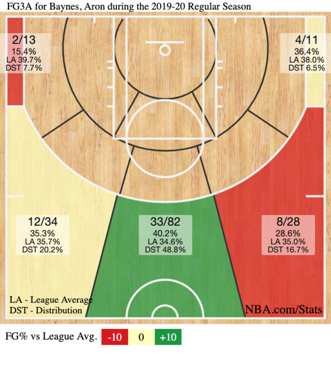 Aron Baynes' 3-point zone chart from 2019-20