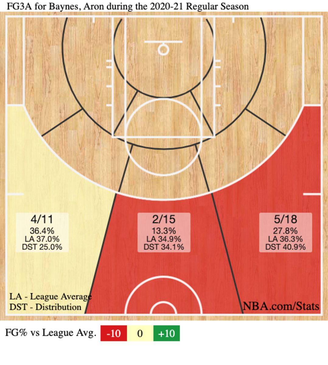 Aron Baynes' 3-point zone chart this season