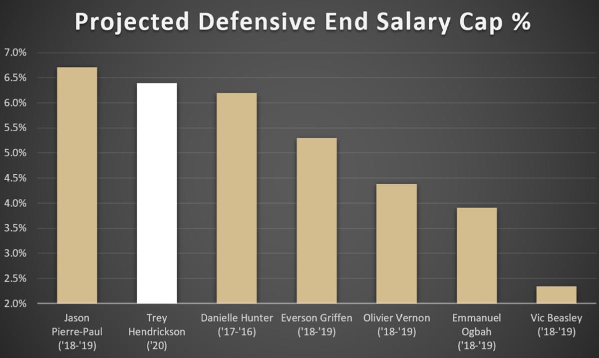 DE Salary Cap Percentage