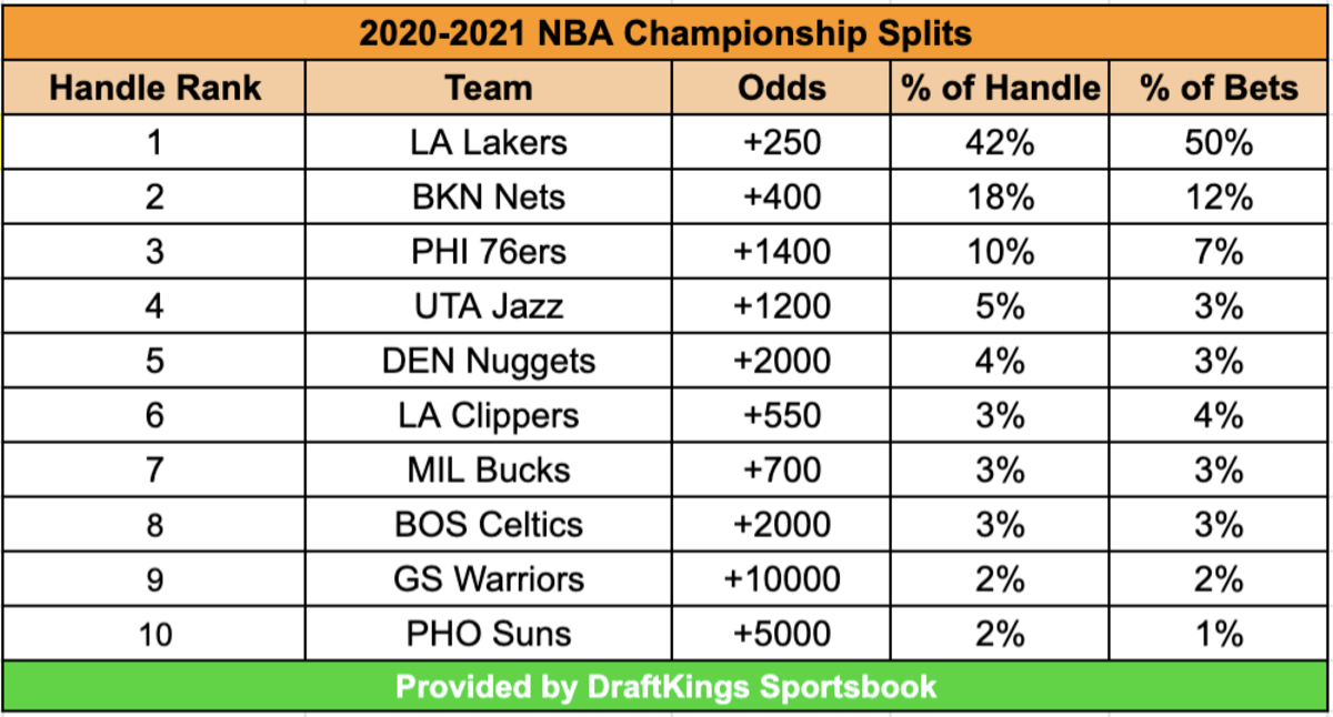 NBA Championship Splits as of 02/18/2021