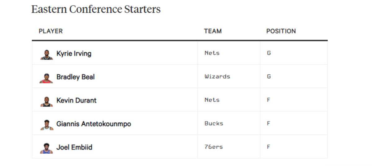 all-star eastern starters