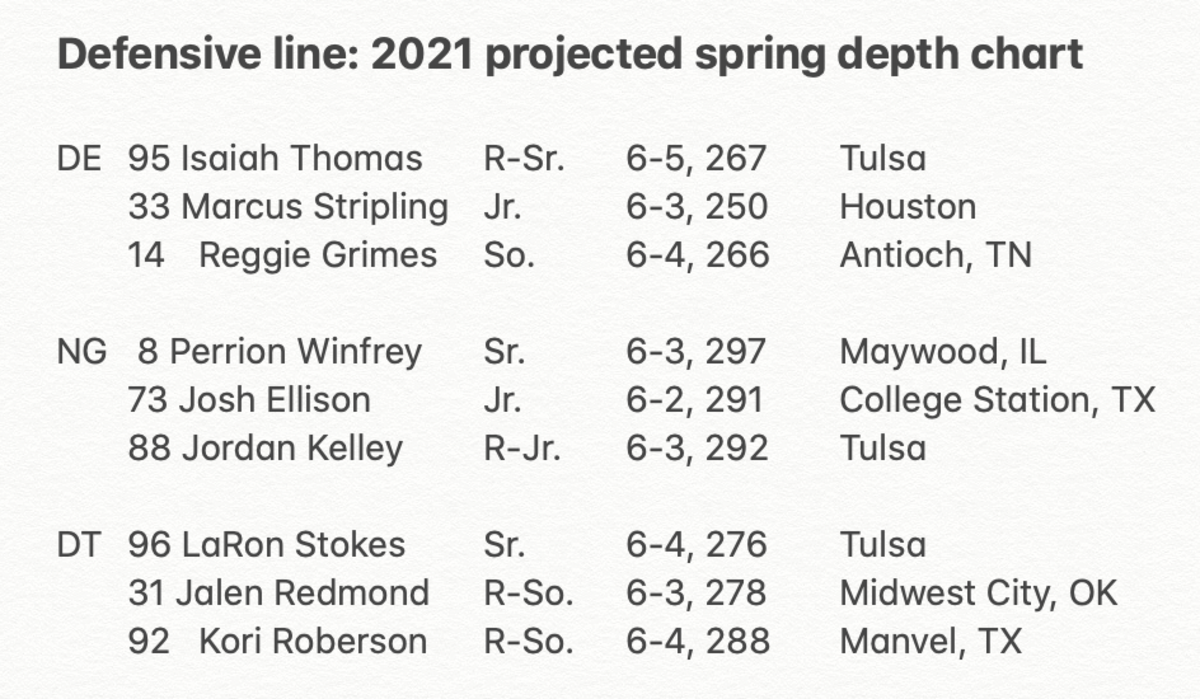 2021 DL spring depth chart