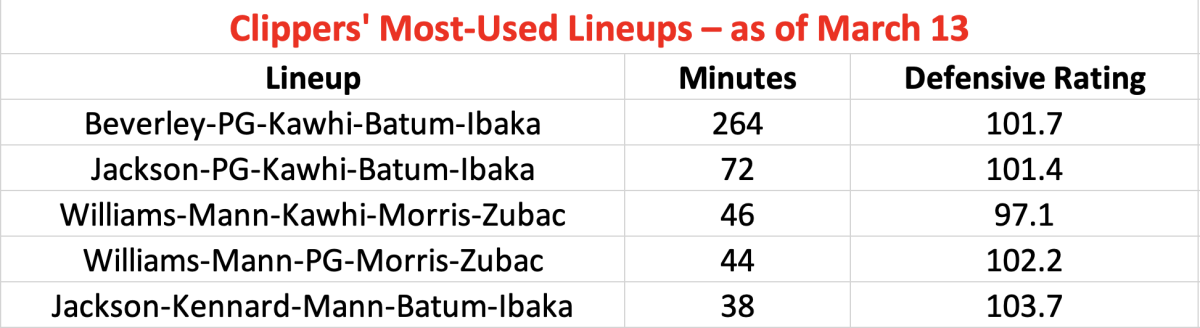 Clippers' Most-used Lineups
