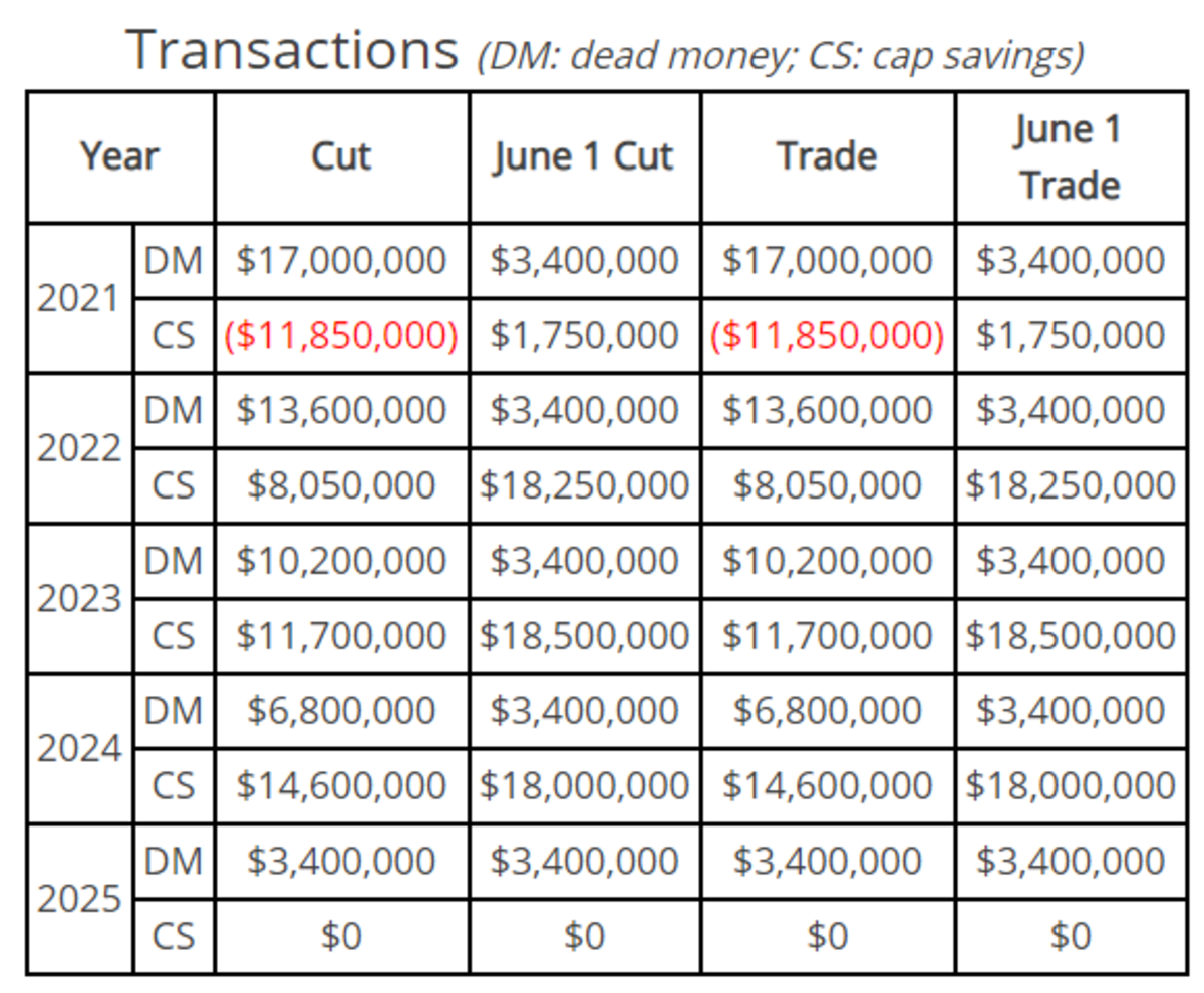 Over the Cap contract generator
