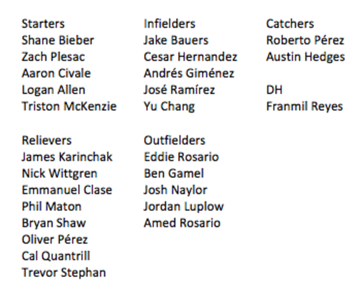 Indians 2021 opening day roster
