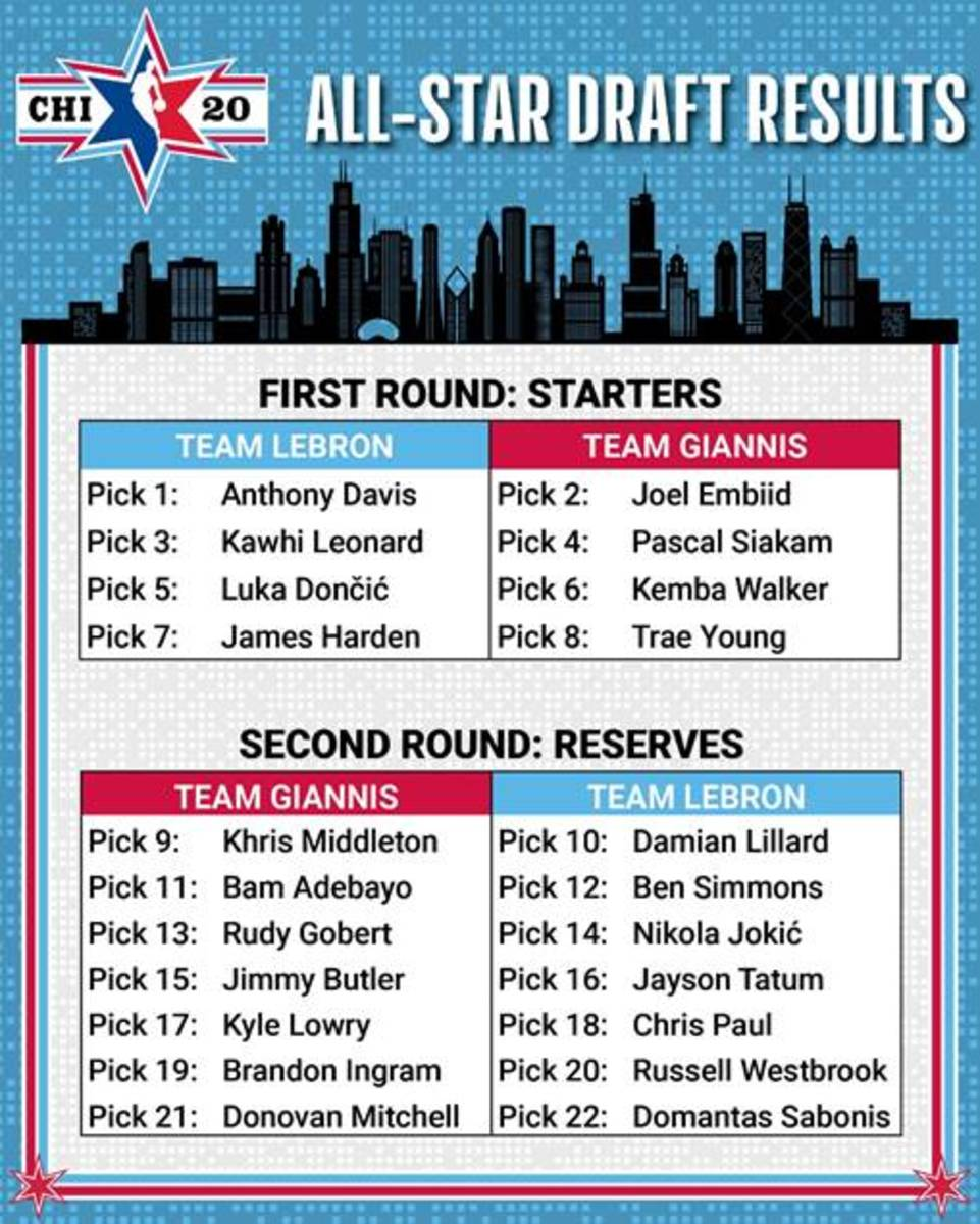NBA All-Star Game Rosters