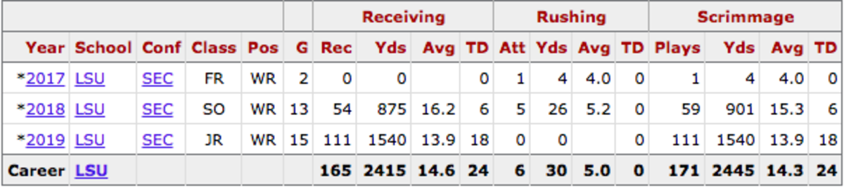 Here is Justin Jefferson's stats, courtesy of Sports Reference.