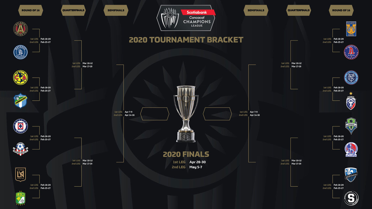 The 2020 Concacaf Champions League bracket