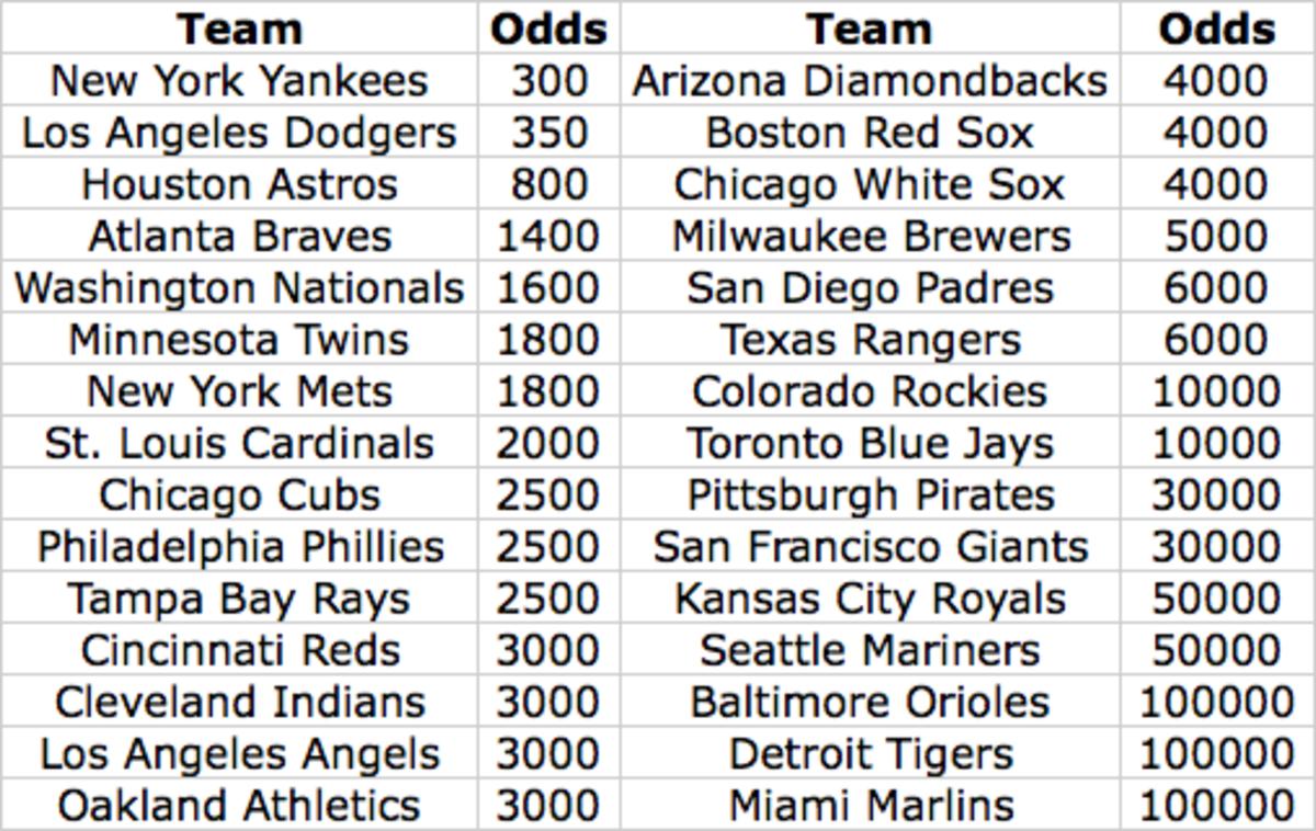 20202 World Series Odds