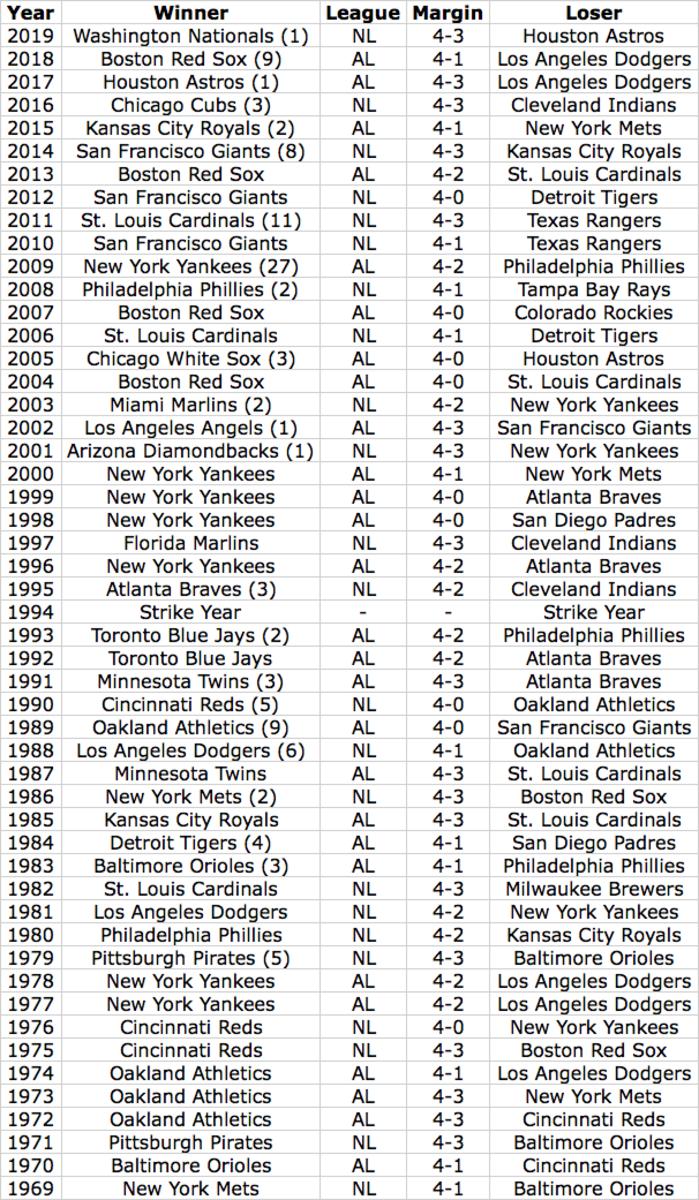 Past 50 World Series Winners