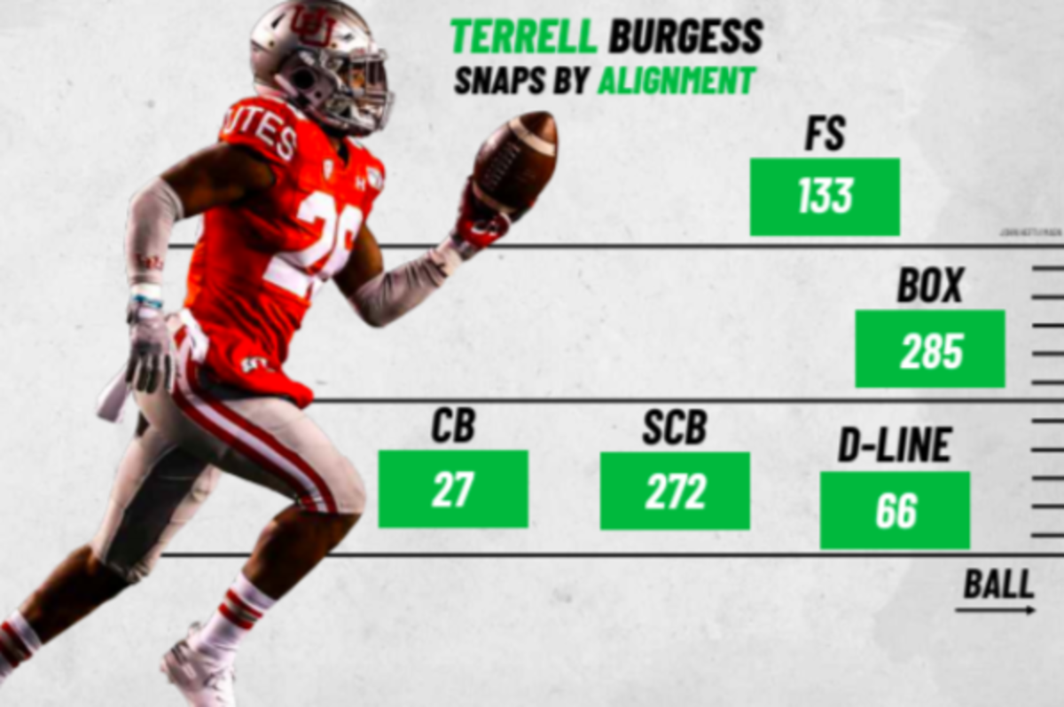 In fact, Burgess played more in the box and slot corner than free safety. He just played everywhere, per PFF.