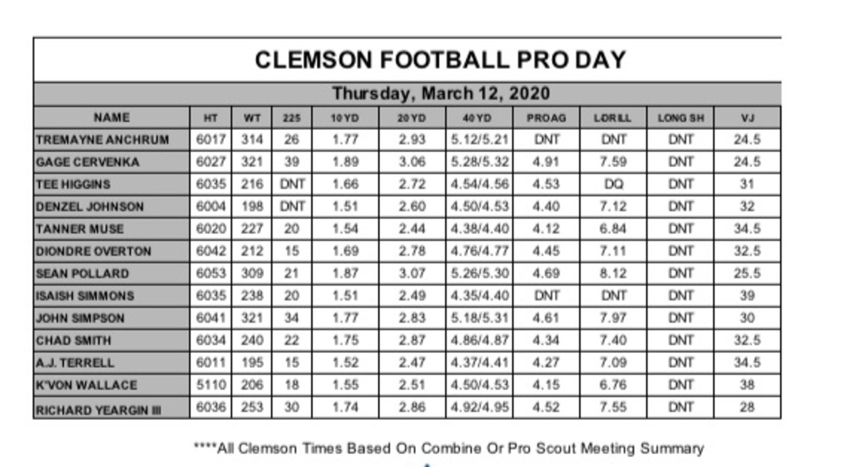Clemson Pro Day results1