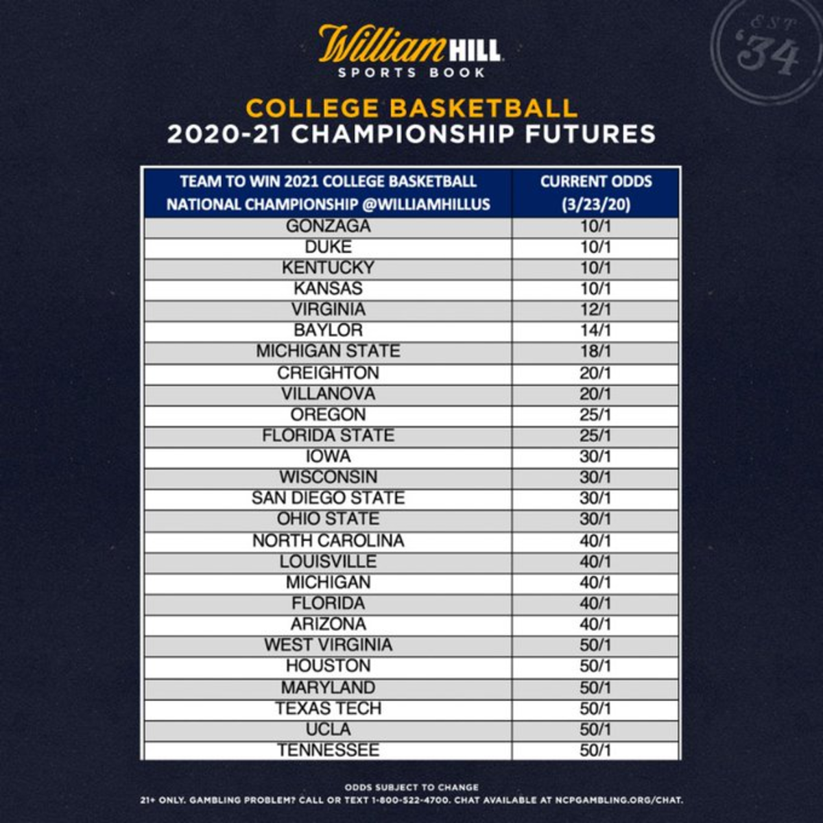 betting odds march madness