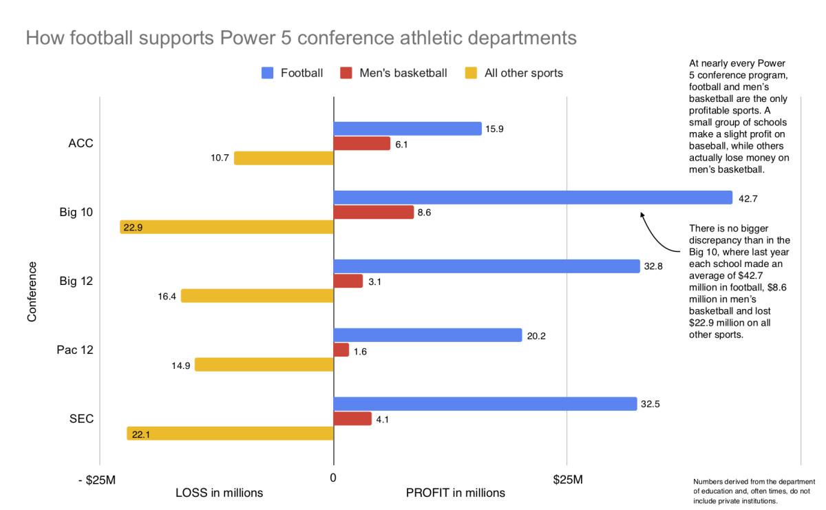 Power 5 athletics football basketball revenue