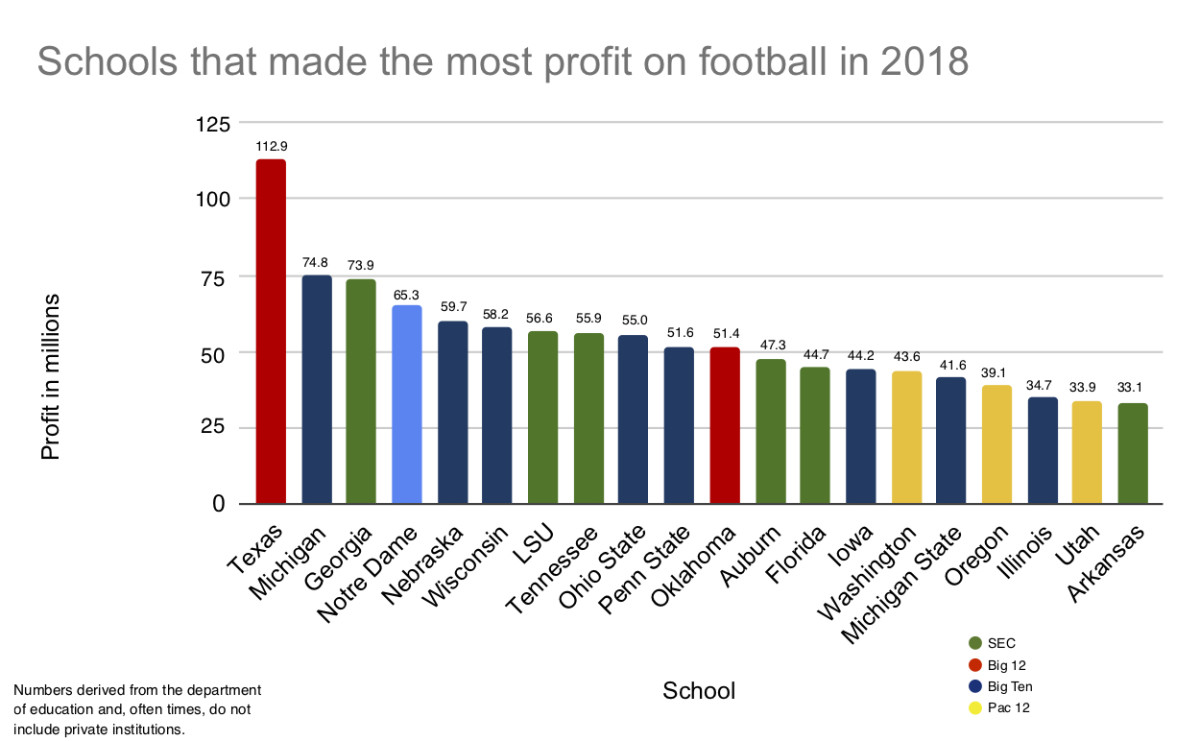 CLICK FOR EXPANDED IMAGE. Football for Power 5 conference programs is a cash cow. From ticket sales to football-only donations, from postseason payouts to corporate sponsorships, the sport brings in millions for major conference athletic departments around the nation. In 2018 at least, Texas made the biggest profit on the sport, according to numbers from the Department of Education. The Longhorns spent $43.2 million and made $156.1 for a profit of $112.9 million. Twenty Power 5 programs last year profited at least $33 million on the sport—all of which is in jeopardy in 2020 because of coronavirus.