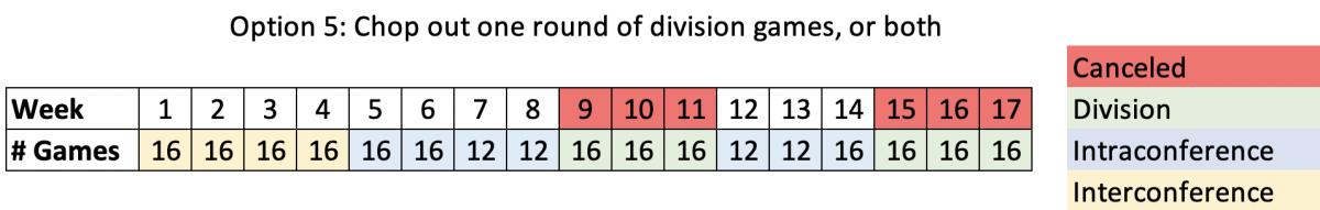 option-5-schedule