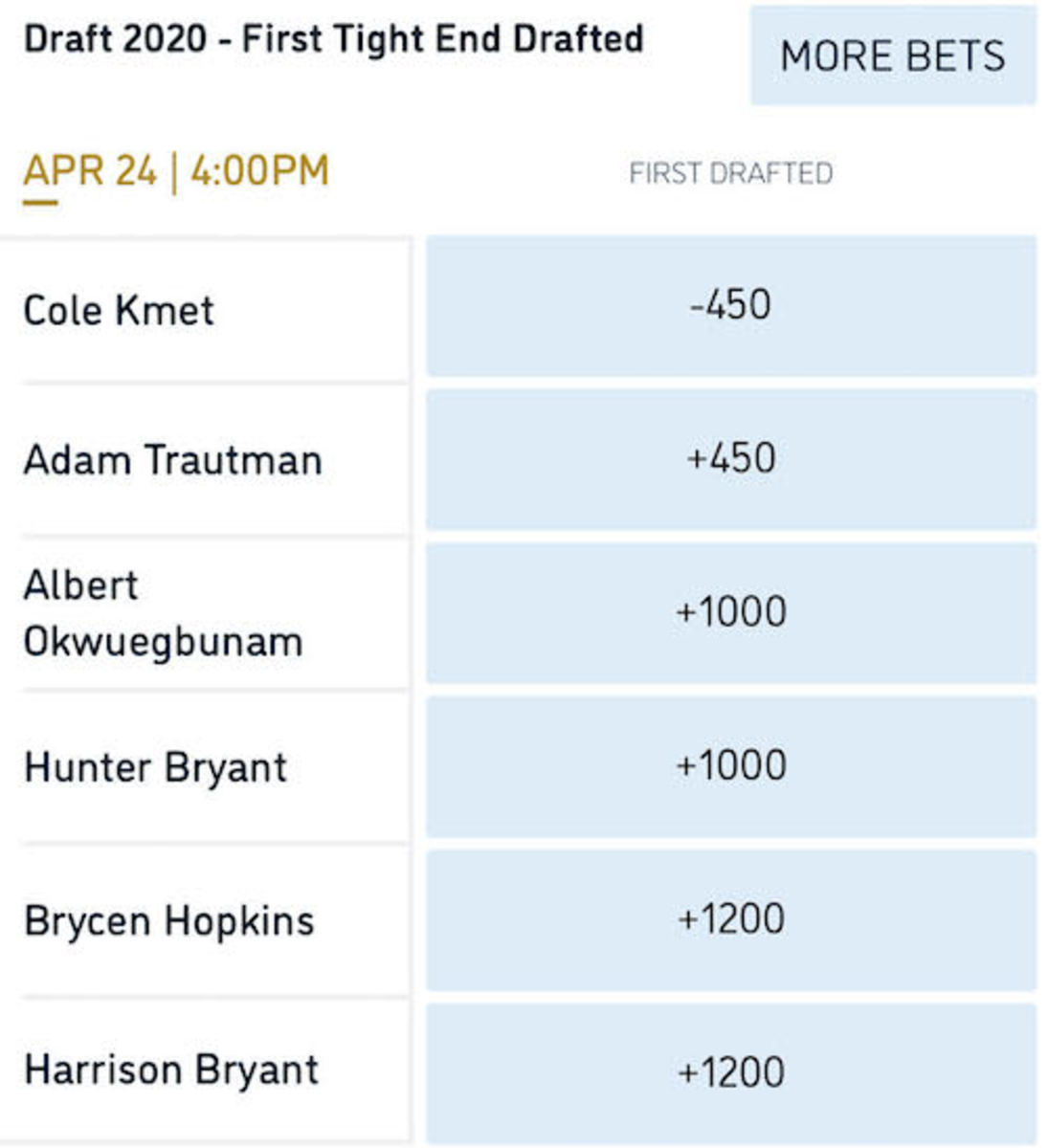 Odds courtesy of William Hill