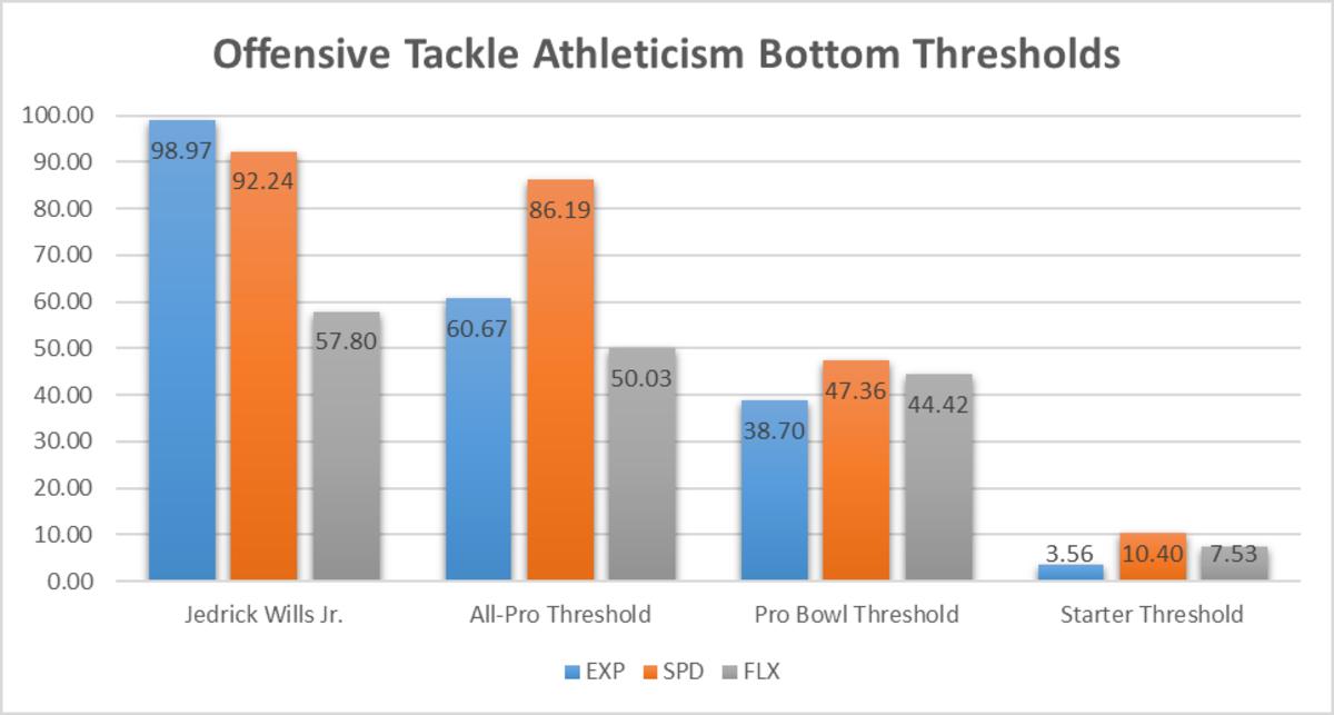 Jedrick Wills Athletic Thresholds