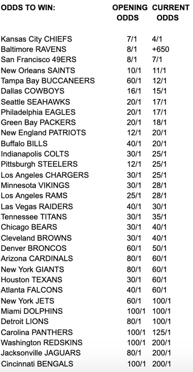 las vegas betting odds nfl playoffs