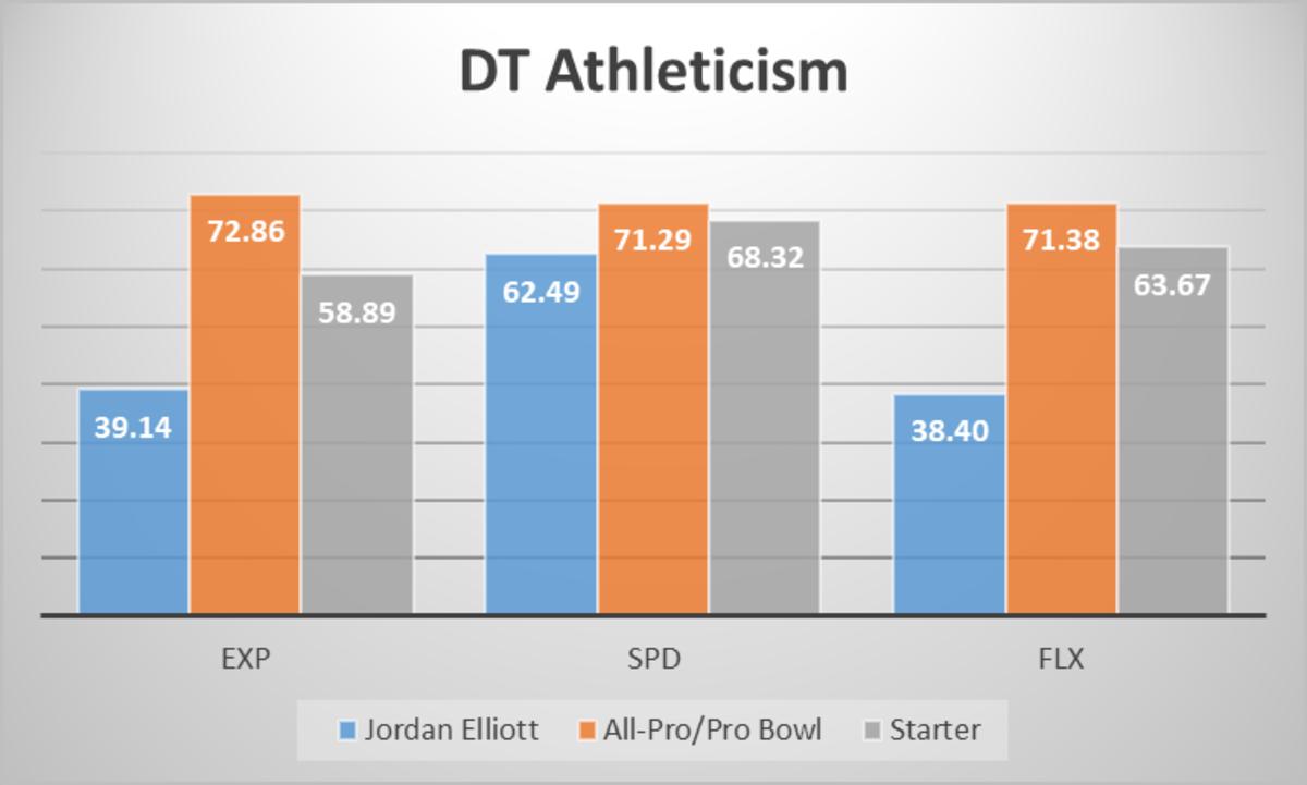 Jordan Elliot Athletic Profile