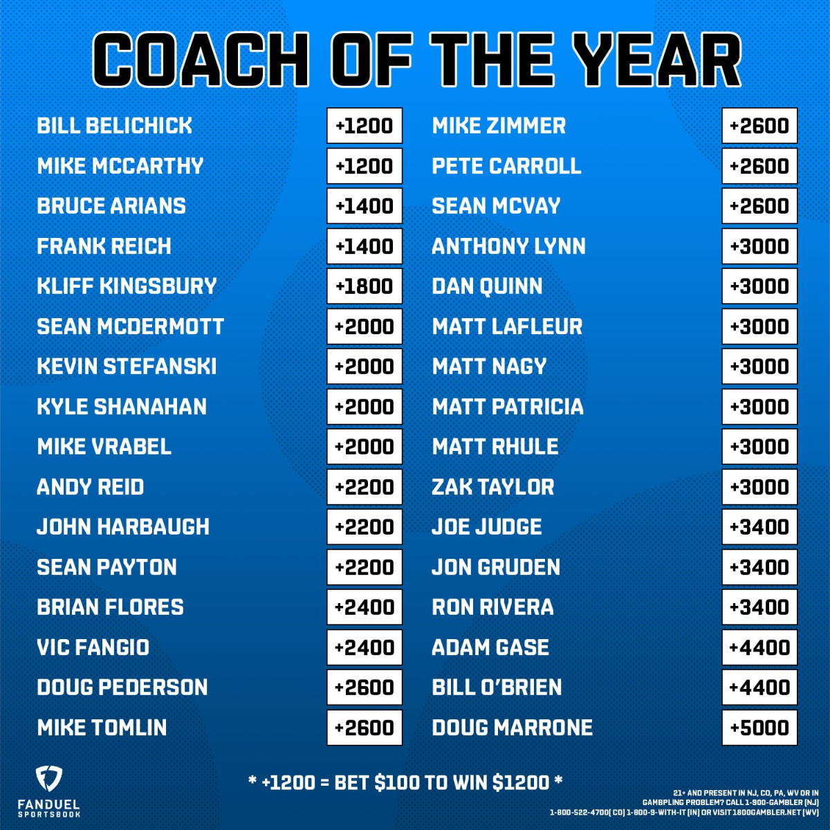 player of the year award betting lines