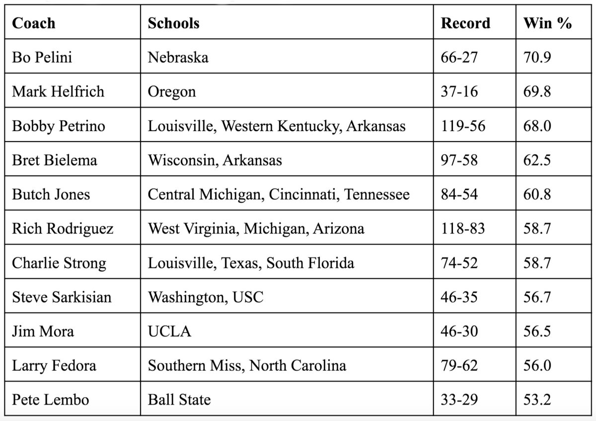In the last decade, plenty of head coaches have been fired with career records north of .500. Some are still searching for another FBS head gig. Among those, Bo Pelini's winning percentage stands as the best.