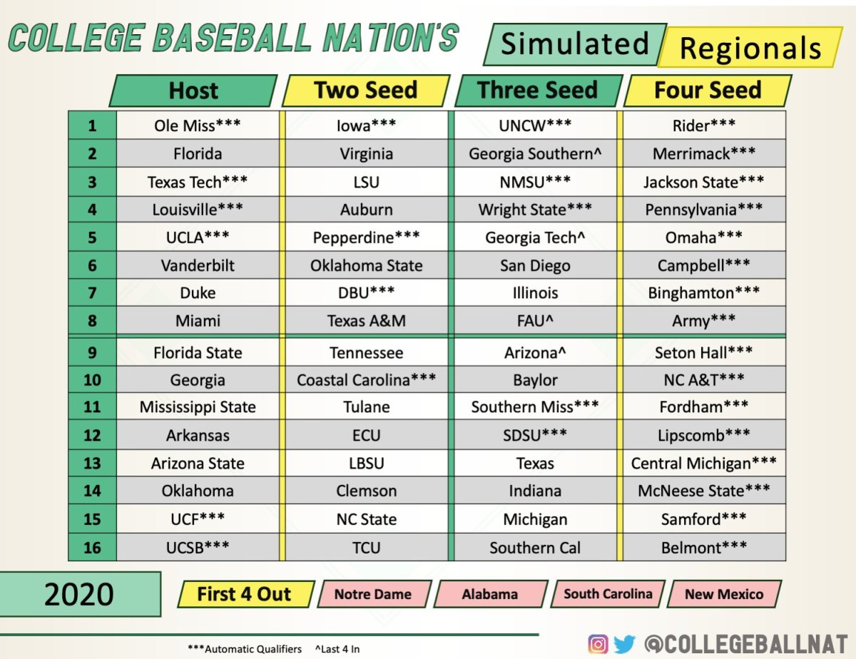 The hypothetical field produced by College Baseball Nation