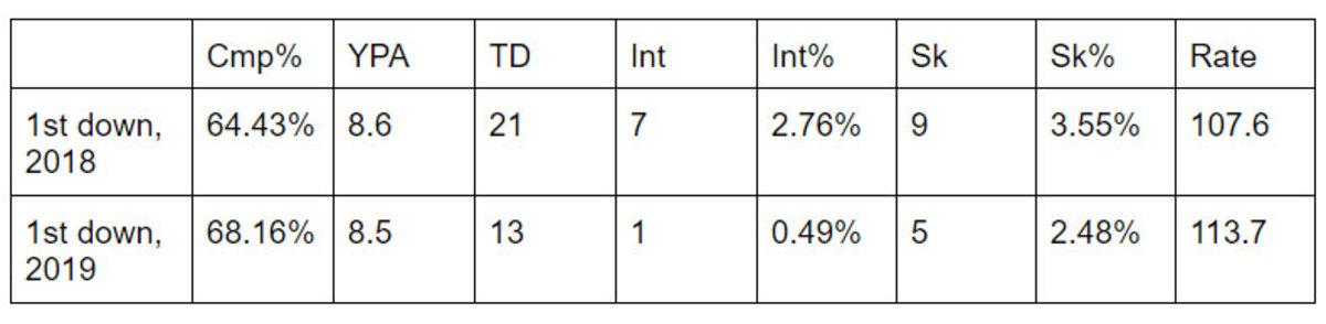 5-29-20-mahomes-chart