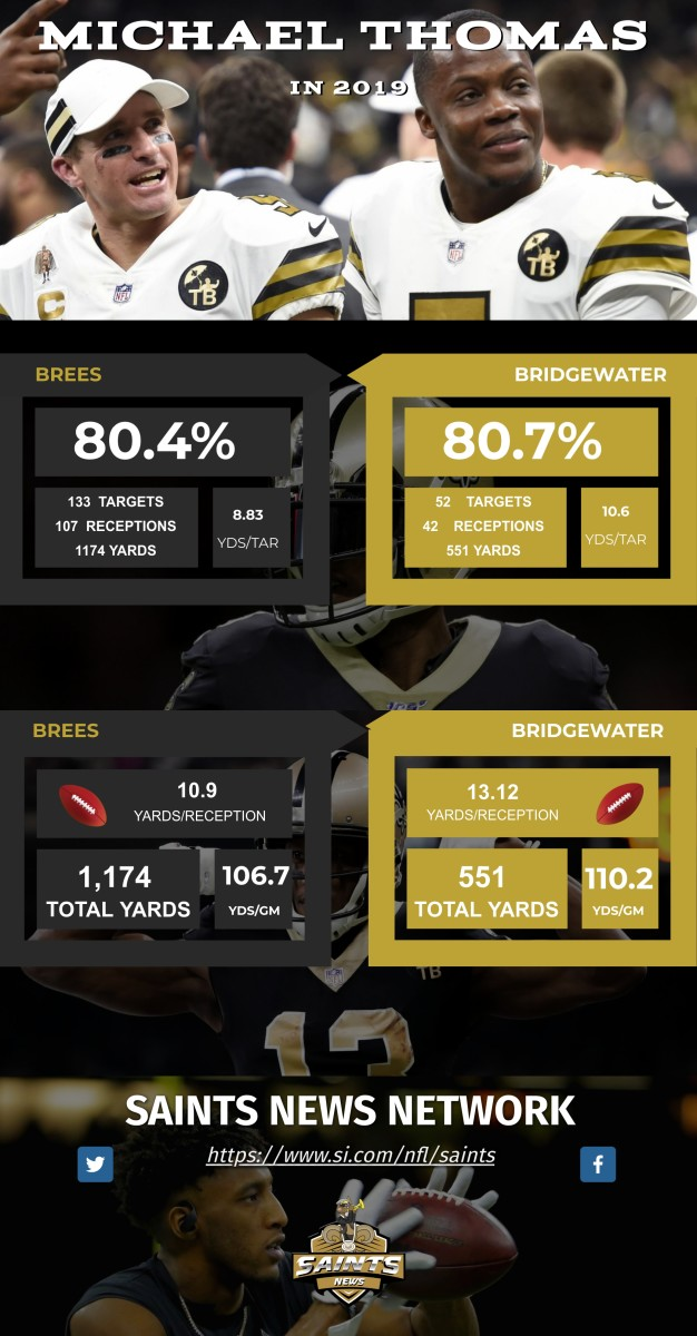 Credit: USA Today Sports, SNN *Brees numbers include LA Rams Game in 2019