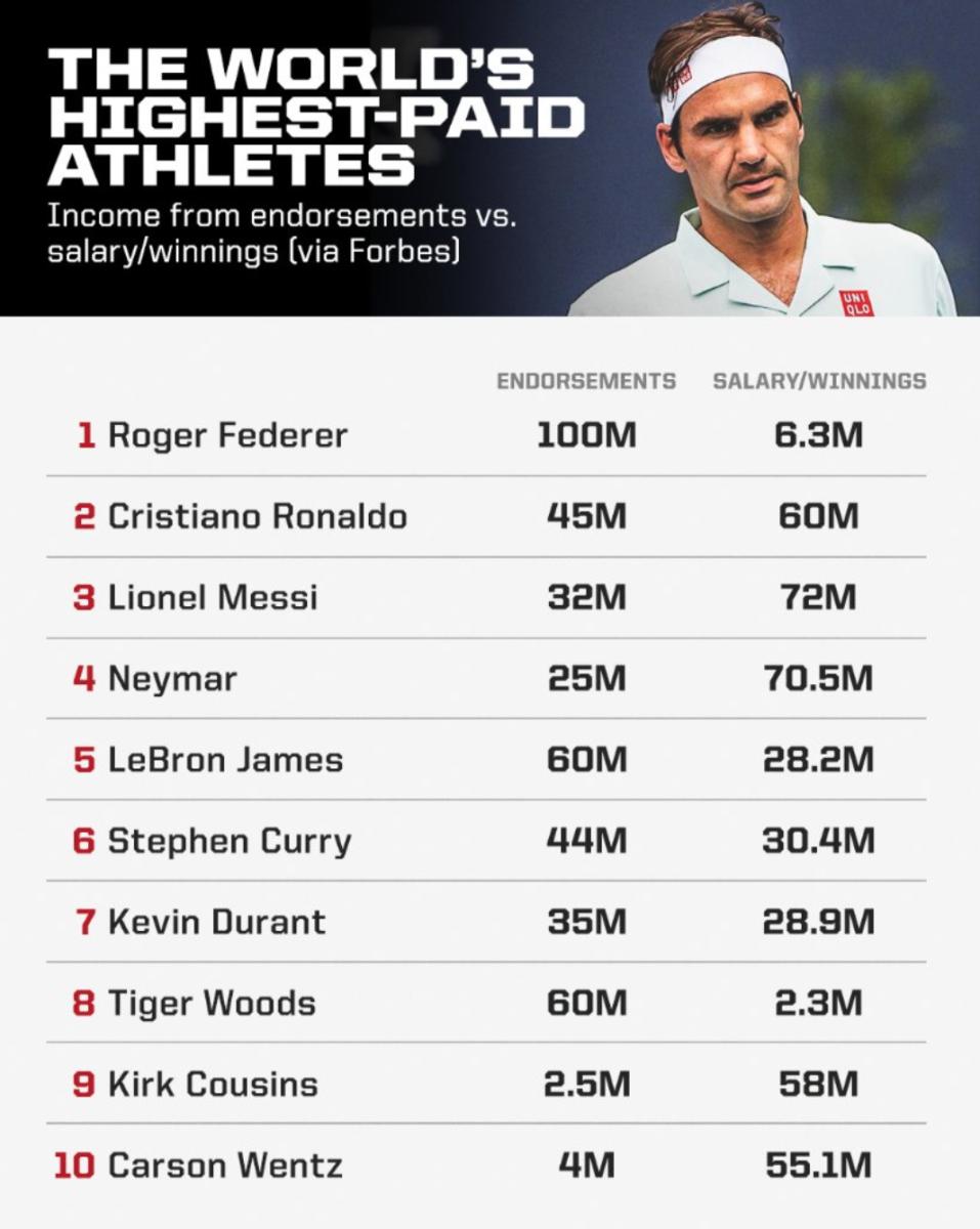 via @Sportscenter, @Forbes