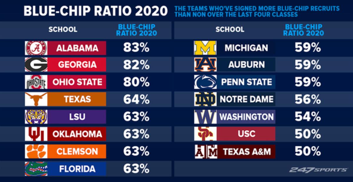 2020 Blue Chip Ratios per 247 Sports