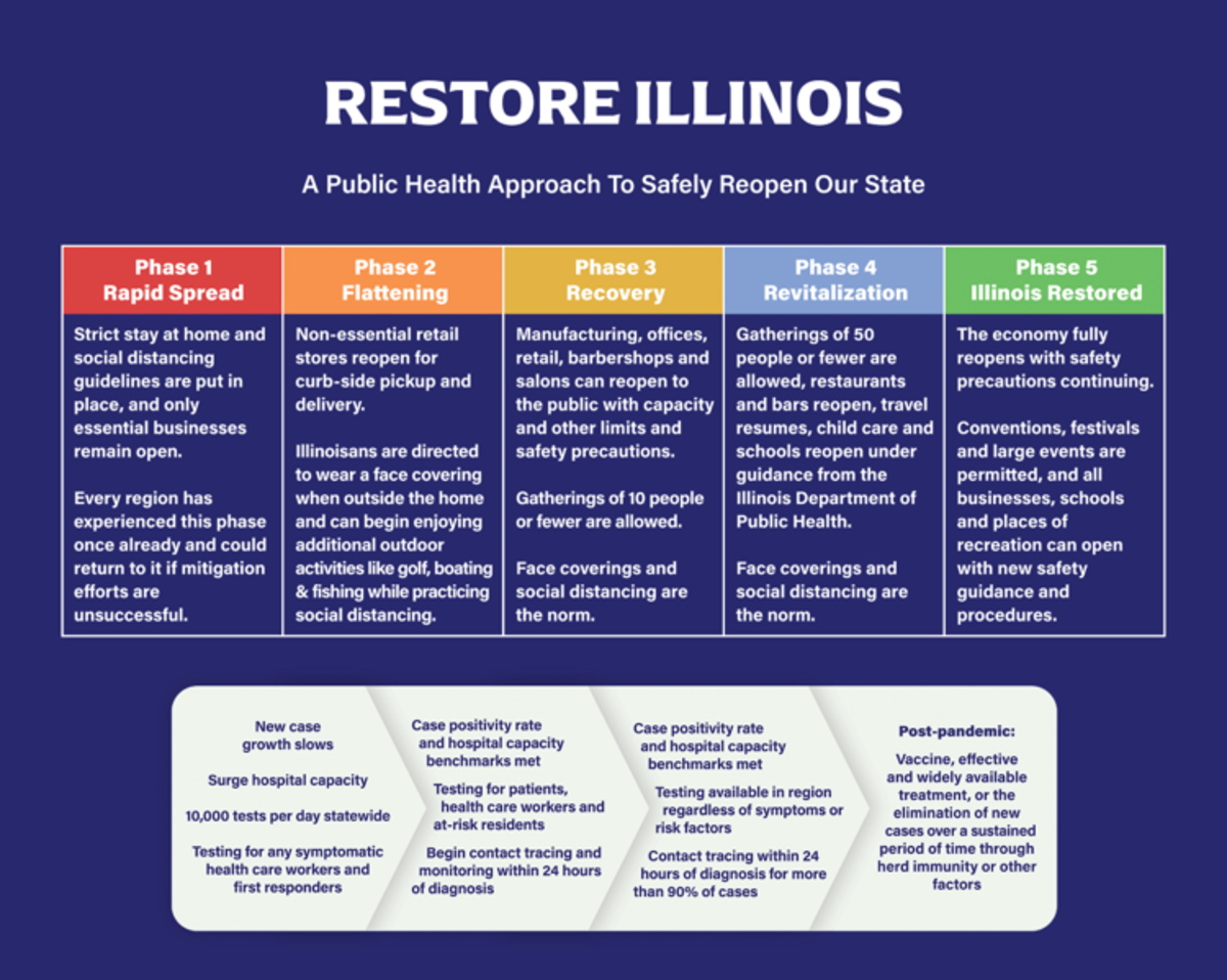 """The stages of reopening of the """"Restore Illinois"""" plan introduced by Governor J.B. Pritzker."""