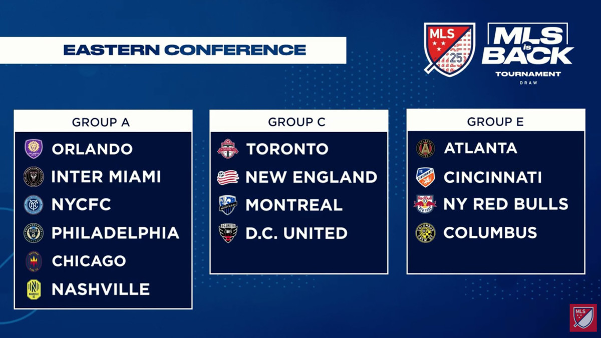 MLS is Back tournament groups in the Eastern Conference