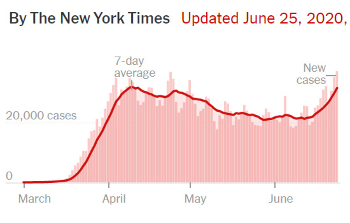 NYT COVID-19 graph (1)