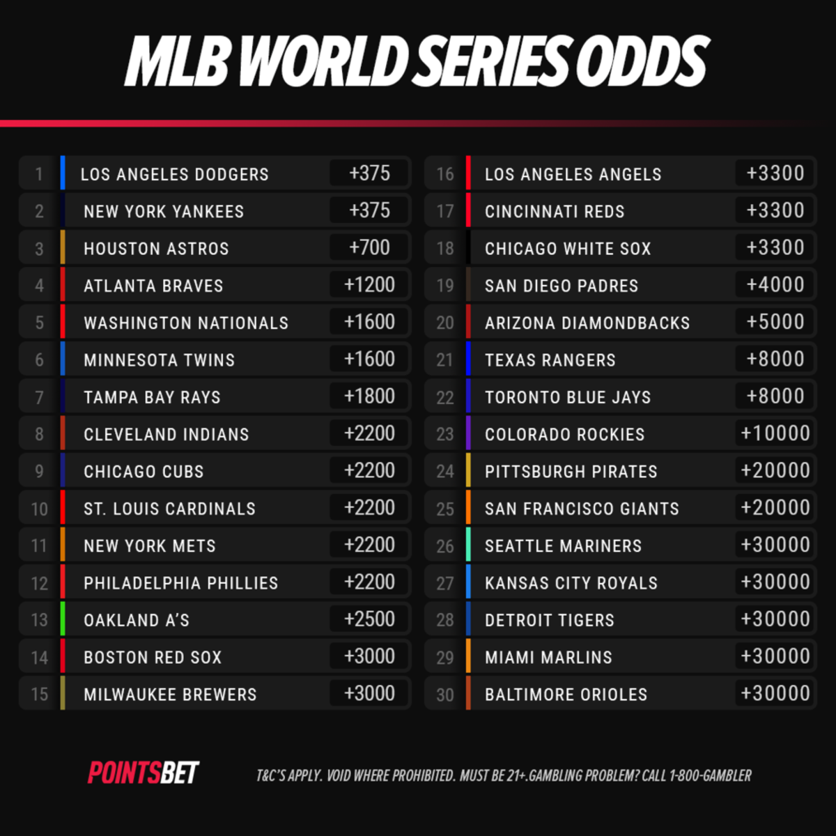Mlb world series 2021 betting odds spread betting and cfd difference between mitosis